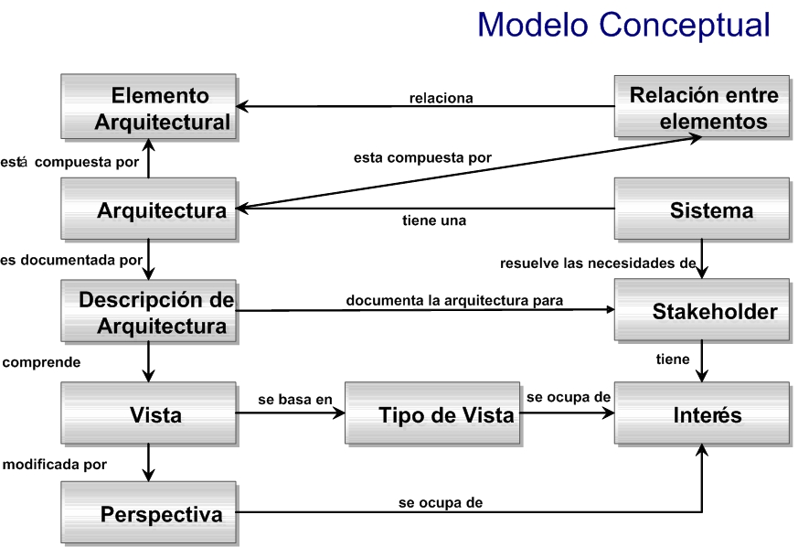 modelo conceptual de la arquitectura de software